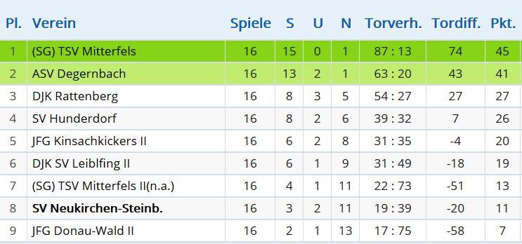 D Tabelle Gruppe Straubing-Bogen